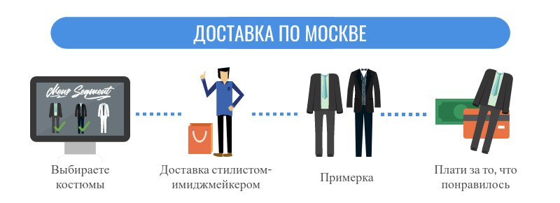 Доставка мужских костюмов по Москве